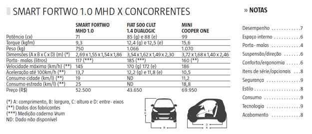 com mudan u00e7as sutis  vers u00e3o 2013 do smart fortwo mant u00e9m