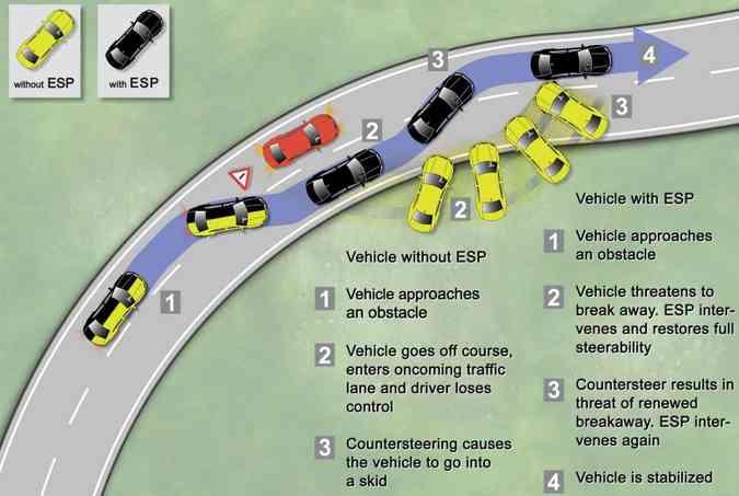 Ao desviar do obstáculo, veículo amarelo (sem controle de estabilidade) fica fora de controle e roda na pista; já quando o veículo preto desvia do mesmo obstáculo, atuação do controle de estabilidade nos momentos 2 e 3 devolve a dirigibilidade ao motorista(foto: Bosch/Divulgação)