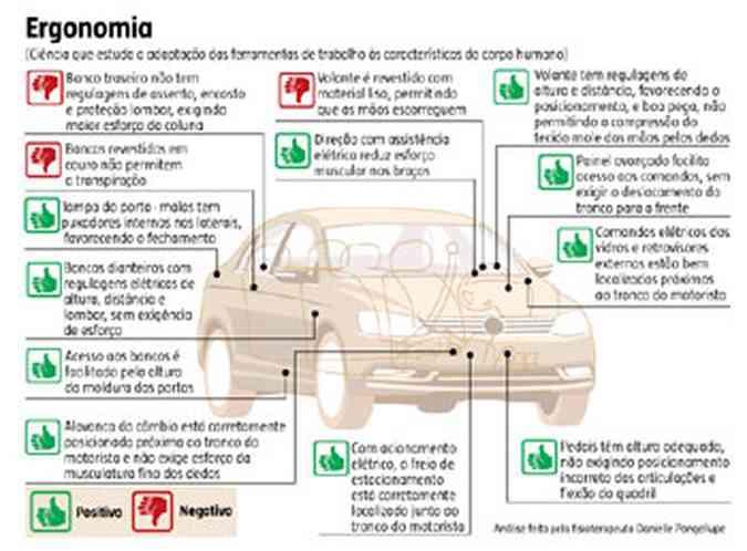 Veja como foi a a avaliação do carro no teste de ergonomia