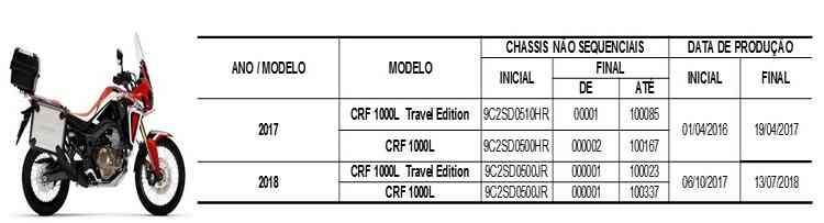 Motocicletas e numeração dos chassis envolvidos no recall - Honda/ Divulgação