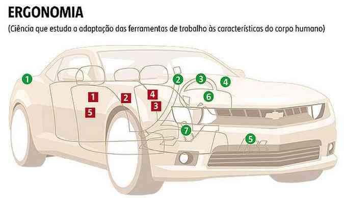 Clique para saber os pontos positivos e negativos da ergonomia do Camaro(foto: Arte EM)