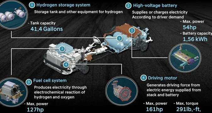 Na célula a combustível acontece a reação química entre o oxigênio e o hidrogênio, armazenado nos cilindros, e gera energia que alimenta o motor elétrico(foto: Hyundai/Divulgação)