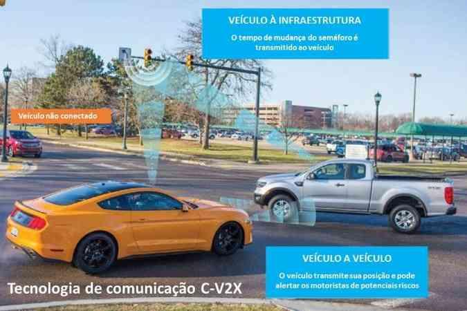 Tecnologia de comunicação do veículo-com-tudo da Ford(foto: Ford/Divulgação)