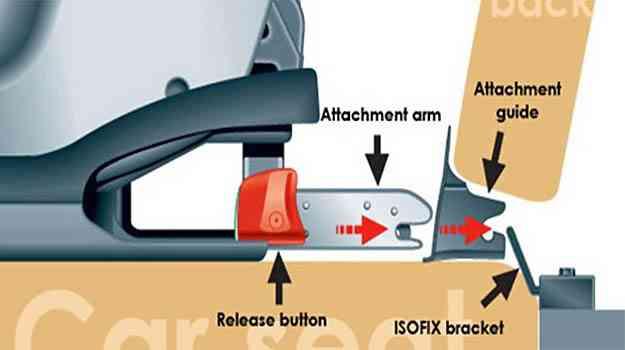 Imagem mostra como a cadeirinha com sistema isofix é presa diretamente no chassi do veículo - caradvice.com.au/Reproducao da Internet