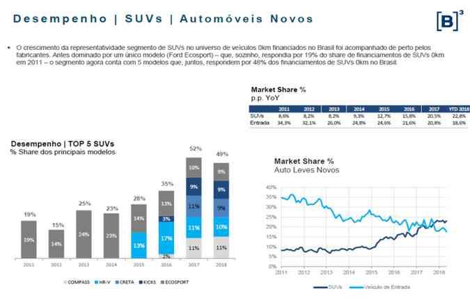 Crescimento de representatividade dos SUVs(foto: Fonte: B3)