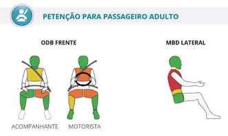 No primeiro crash lateral, proteção ao peito teve classificação 'pobre', o que significa níveis mais graves de lesão e risco de vida(foto: Latin NCAP/Reprodução)